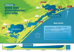 Gippsland Lakes Water Process - Wind and Atmospheric Systems