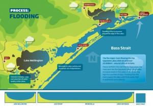 Gippsland Lakes Water Process - Flooding